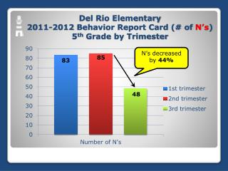 Del Rio Elementary 2011-2012 Behavior Report Card (# of  N's ) 5 th  Grade by Trimester