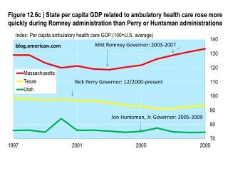 Index: Per capita ambulatory health care GDP (100=U.S. average)