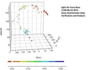 Eglin Air Force Base 2-(06,08,12)-2011  Sonic Anemometer Data Verification and Analysis