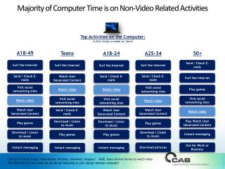 Majority of Computer Time is on Non-Video Related Activities