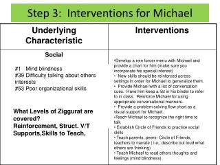 Step 3:  Interventions for Michael