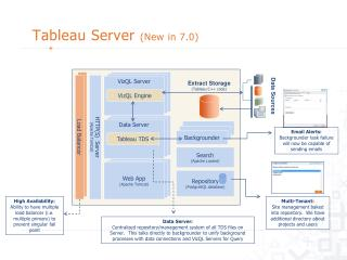 Tableau  Server  (New in  7.0)