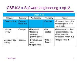 CSE403 ● Software engineering ● sp12