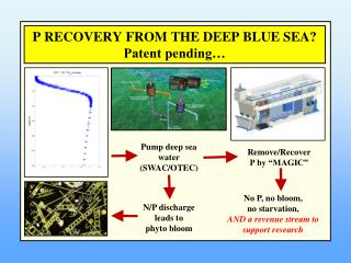 P RECOVERY FROM THE DEEP BLUE SEA? Patent pending…