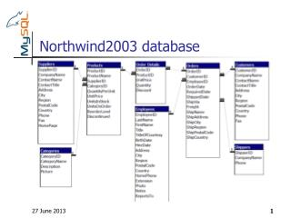 Northwind2003 database