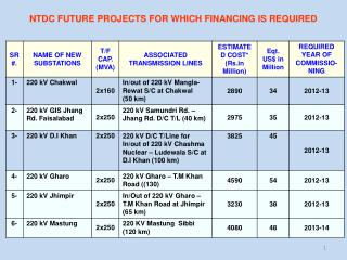 NTDC FUTURE PROJECTS FOR WHICH FINANCING IS REQUIRED