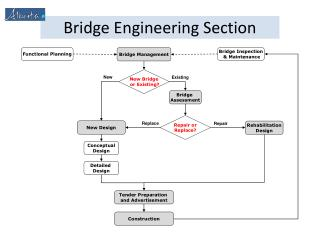 Bridge Engineering Section