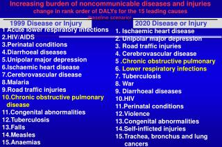 1999 Disease or Injury
