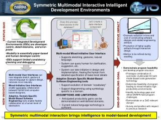 Symmetric Multimodal Interactive Intelligent  Development Environments