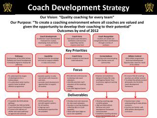 Coach Development  Strategy