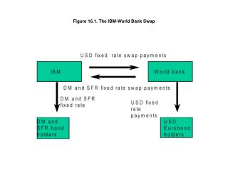 Figure 16.1. The IBM-World Bank Swap