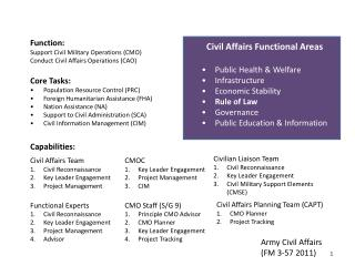 Function:  Support Civil Military Operations (CMO) Conduct Civil Affairs Operations (CAO)