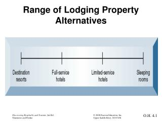 Range of Lodging Property Alternatives