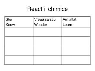 Reactii  chimice