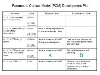 Parametric Contact Model (PCM) Development Plan
