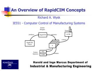 An Overview of RapidCIM Concepts