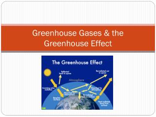 Greenhouse Gases & the Greenhouse Effect