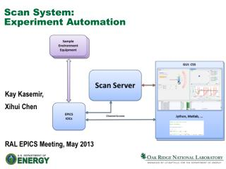 Scan System: Experiment Automation