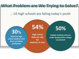 … US high schools are failing today's youth