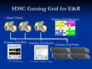SDSC Gaming Grid for E&R