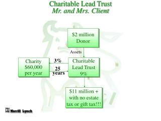 Charitable Lead Trust Mr. and Mrs. Client