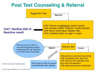 Post Test Counseling & Referral