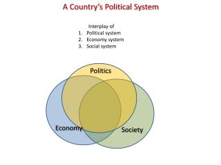 A Country's Political System