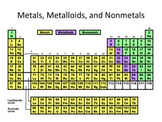 Metals, Metalloids, and Nonmetals