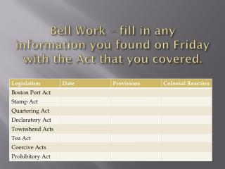 Bell Work –  fill in any information you found on Friday with the Act that you covered .