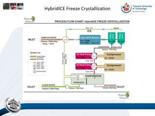 HybridICE Freeze Crystallization