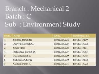 Branch : Mechanical 2 Batch : C Sub. : Environment Study