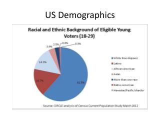 US Demographics