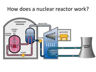 How does a nuclear reactor work?