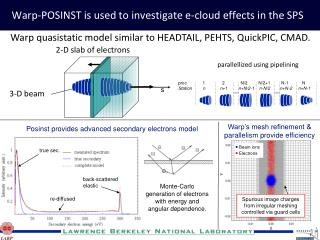 Warp -POSINST is used to  investigate e-cloud effects in the SPS
