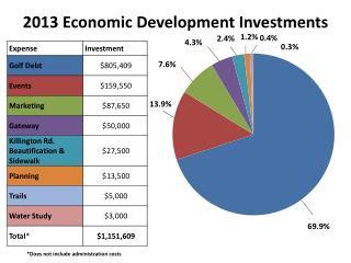 2013 Economic Development Investments
