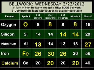 Bellwork: Wednesday 2/22/2012