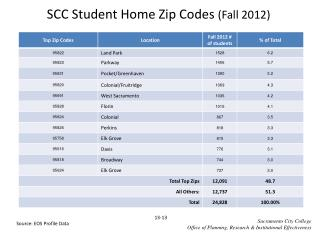 SCC Student Home Zip Codes  (Fall 2012)