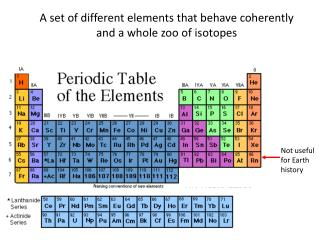 A set of different elements that behave coherently and a whole zoo of isotopes