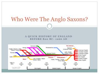 Who Were The Anglo Saxons?