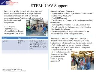 STEM: UAV Support