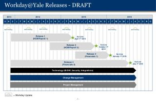 Workday@Yale  Releases - DRAFT