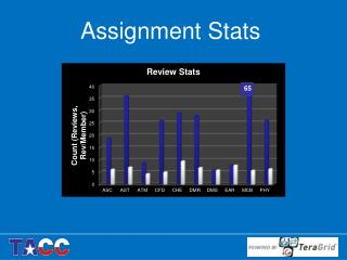 Assignment Stats