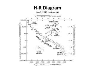 H-R Diagram Jan 9, 2013 Lecture (A)