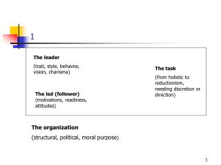 The leader (trait, style, behavior, vision, charisma)