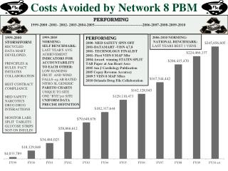 Costs Avoided by Network 8 PBM