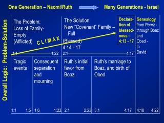 One Generation – Naomi/Ruth