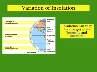 Variation of  Insolation