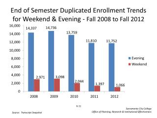 End of Semester Duplicated Enrollment Trends for Weekend & Evening -  Fall  2008  to Fall  2012