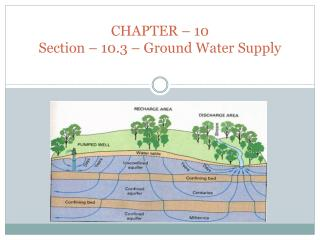 CHAPTER  – 10 Section – 10.3 – Ground Water Supply