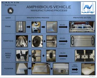 AMPHIBIOUS VEHICLE MANUFACTURING PROCESS